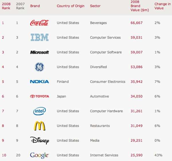 Interbrand 2008... compare with the Twitalyzer top 10!